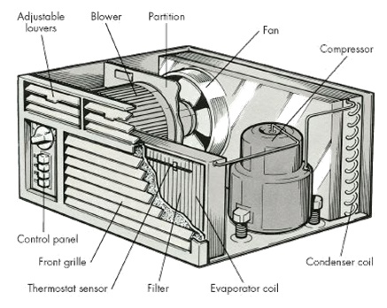 Image Result For New Home Ac Unit